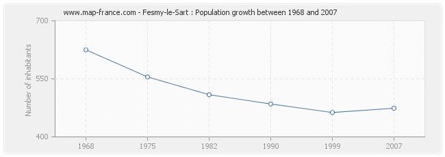 Population Fesmy-le-Sart
