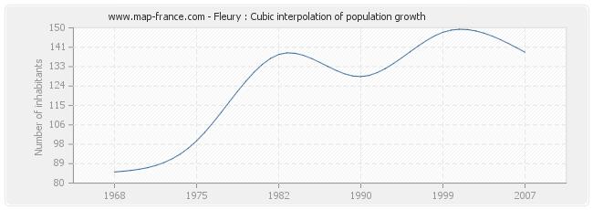 Fleury : Cubic interpolation of population growth