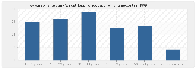 Age distribution of population of Fontaine-Uterte in 1999