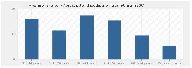 Age distribution of population of Fontaine-Uterte in 2007