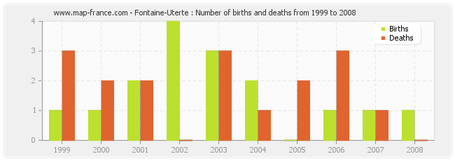 Fontaine-Uterte : Number of births and deaths from 1999 to 2008
