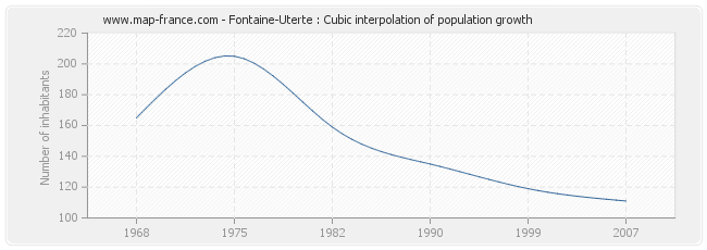 Fontaine-Uterte : Cubic interpolation of population growth