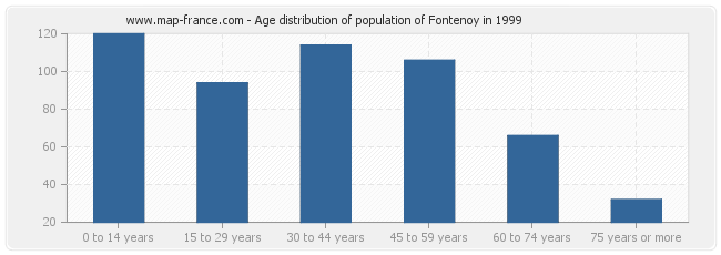 Age distribution of population of Fontenoy in 1999