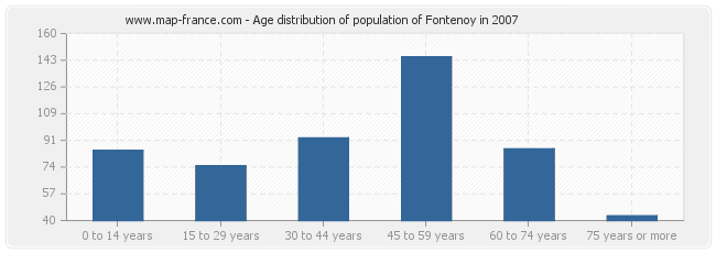 Age distribution of population of Fontenoy in 2007