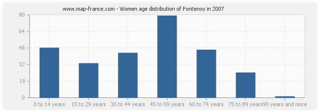 Women age distribution of Fontenoy in 2007