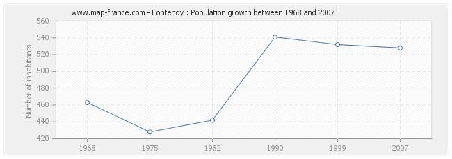 Population Fontenoy