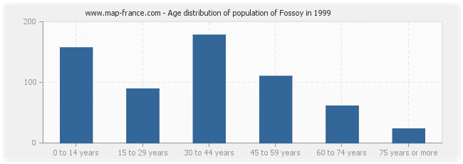 Age distribution of population of Fossoy in 1999