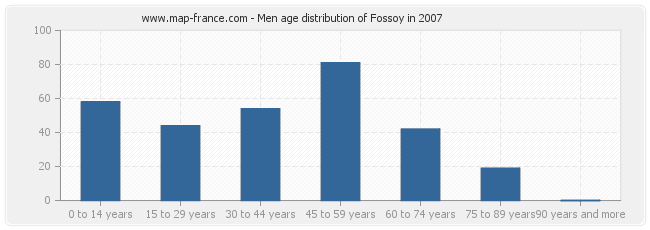 Men age distribution of Fossoy in 2007