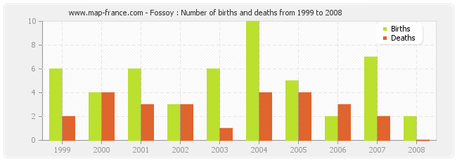 Fossoy : Number of births and deaths from 1999 to 2008