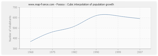 Fossoy : Cubic interpolation of population growth