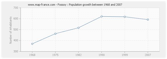 Population Fossoy