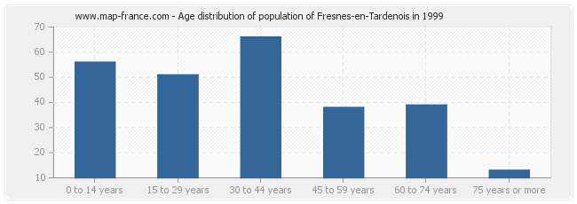 Age distribution of population of Fresnes-en-Tardenois in 1999