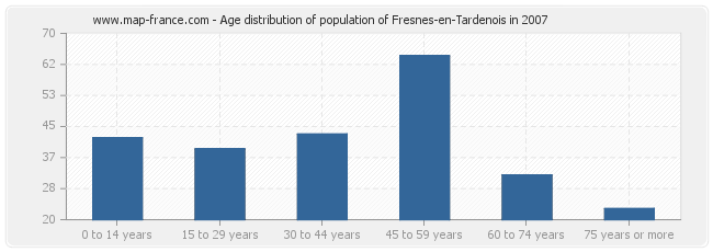 Age distribution of population of Fresnes-en-Tardenois in 2007