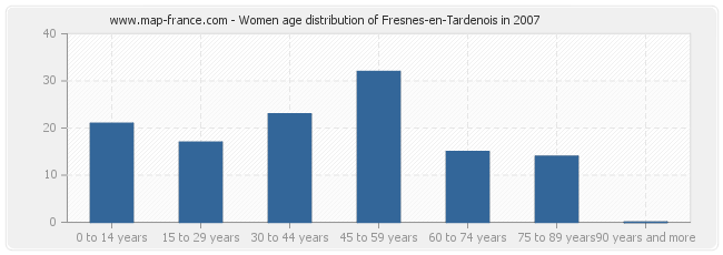 Women age distribution of Fresnes-en-Tardenois in 2007