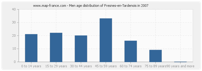 Men age distribution of Fresnes-en-Tardenois in 2007