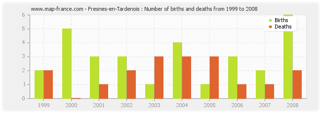 Fresnes-en-Tardenois : Number of births and deaths from 1999 to 2008