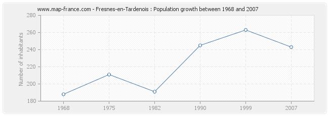 Population Fresnes-en-Tardenois
