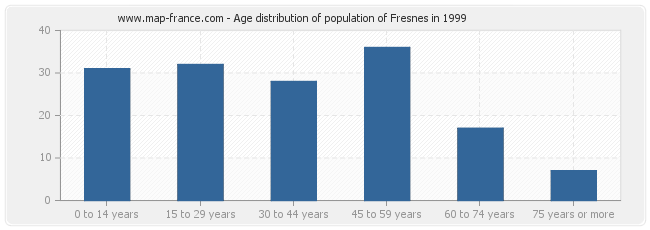 Age distribution of population of Fresnes in 1999