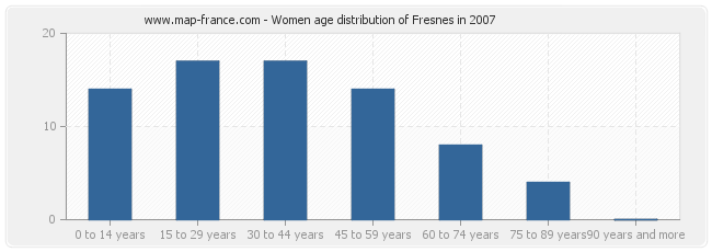Women age distribution of Fresnes in 2007