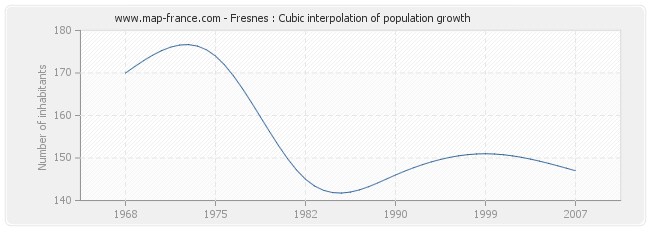 Fresnes : Cubic interpolation of population growth