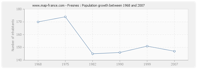 Population Fresnes