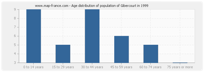 Age distribution of population of Gibercourt in 1999