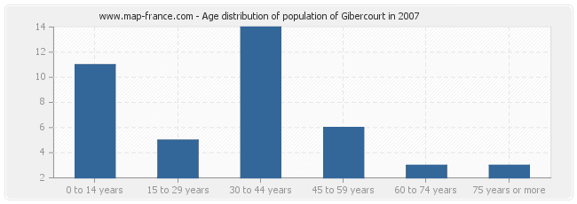 Age distribution of population of Gibercourt in 2007