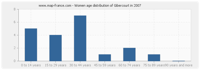 Women age distribution of Gibercourt in 2007