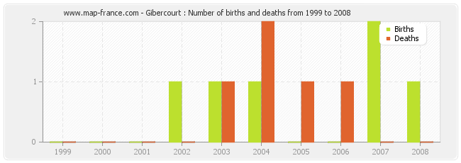Gibercourt : Number of births and deaths from 1999 to 2008