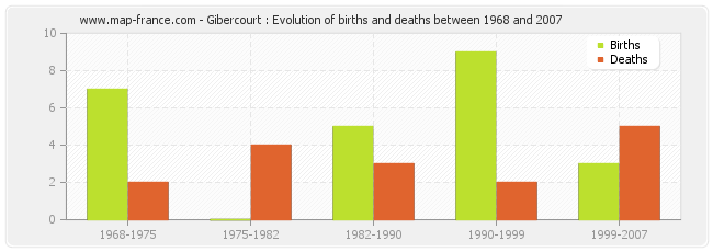 Gibercourt : Evolution of births and deaths between 1968 and 2007