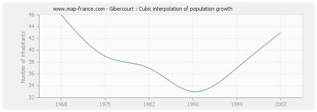 Gibercourt : Cubic interpolation of population growth