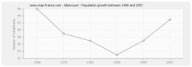 Population Gibercourt