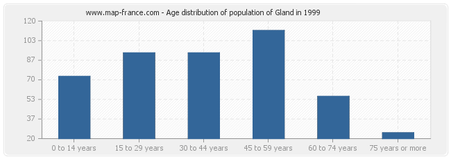 Age distribution of population of Gland in 1999