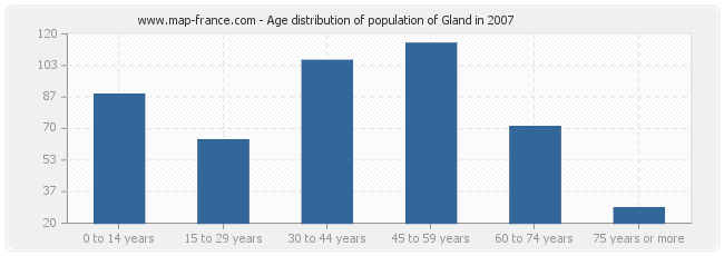 Age distribution of population of Gland in 2007