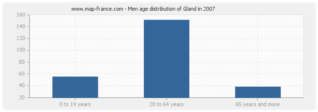 Men age distribution of Gland in 2007