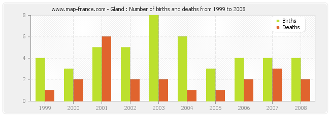 Gland : Number of births and deaths from 1999 to 2008