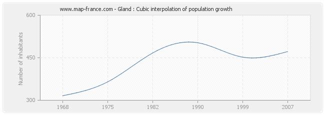 Gland : Cubic interpolation of population growth