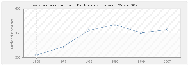 Population Gland