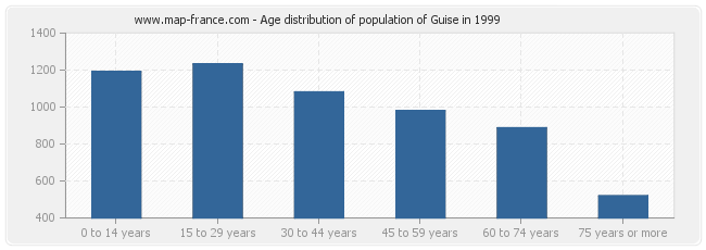 Age distribution of population of Guise in 1999