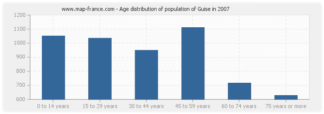 Age distribution of population of Guise in 2007
