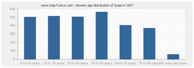 Women age distribution of Guise in 2007