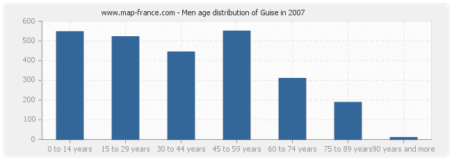 Men age distribution of Guise in 2007