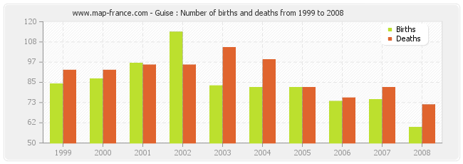 Guise : Number of births and deaths from 1999 to 2008