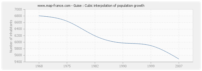 Guise : Cubic interpolation of population growth