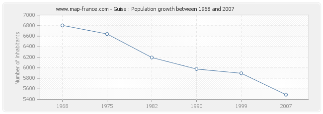 Population Guise