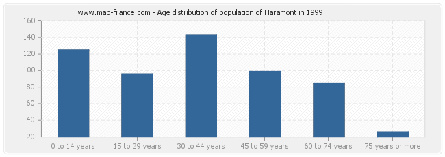 Age distribution of population of Haramont in 1999