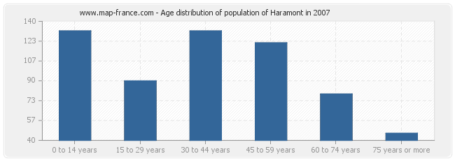 Age distribution of population of Haramont in 2007