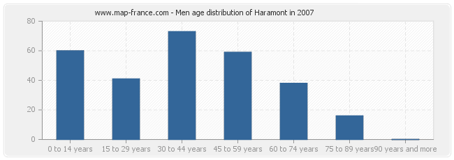 Men age distribution of Haramont in 2007