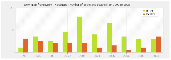 Haramont : Number of births and deaths from 1999 to 2008