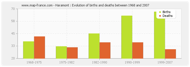 Haramont : Evolution of births and deaths between 1968 and 2007